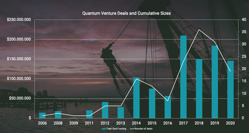 The State of Quantum and VC Report 2020
